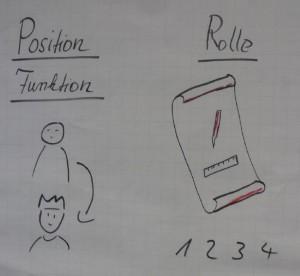 positionfunktion