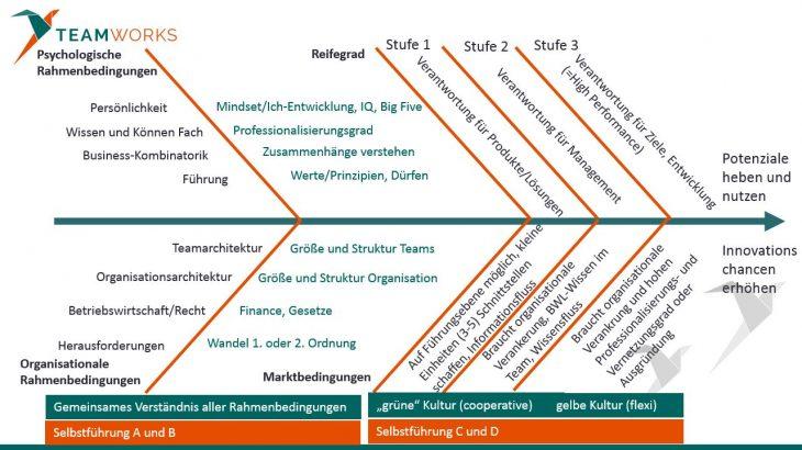 Selbstorganisation in 3 Stufen