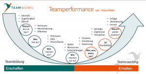 Teamperformance by Teamworks GTQ