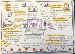 Online Train the Trainer mit Angela Müller